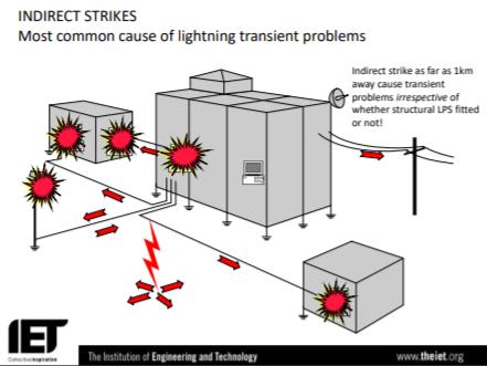 Frank & sons electrical Ltd surge3 Surge protection